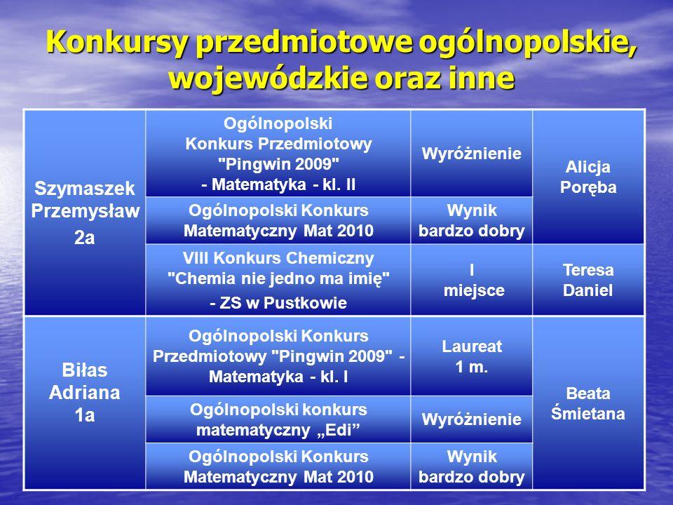 Konkursy przedmiotowe ogólnopolskie, wojewódzkie oraz inne Szymaszek Przemysław 2a Ogólnopolski Konkurs Przedmiotowy Pingwin 2009 - Matematyka - kl.