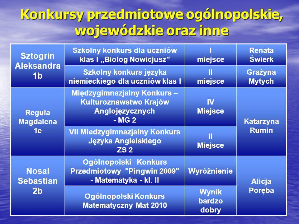 Konkursy przedmiotowe ogólnopolskie, wojewódzkie oraz inne Sztogrin Aleksandra 1b Szkolny konkurs dla uczniów klas I Biolog Nowicjusz I miejsce Renata