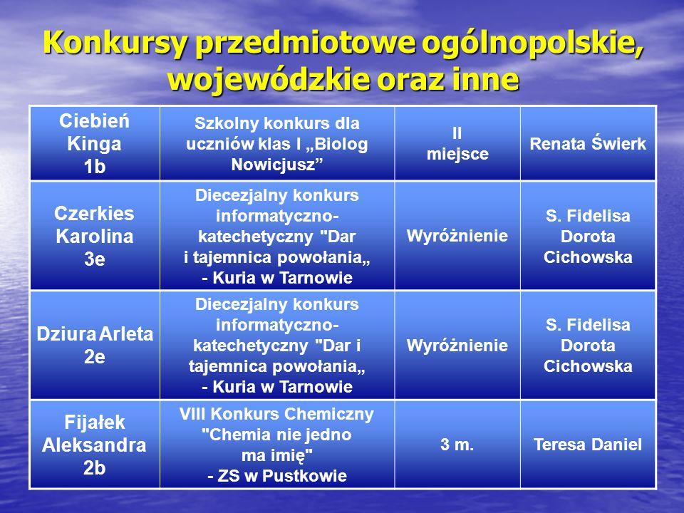 Konkursy przedmiotowe ogólnopolskie, wojewódzkie oraz inne Ciebień Kinga 1b Szkolny konkurs dla uczniów klas I Biolog Nowicjusz II miejsce Renata Świe
