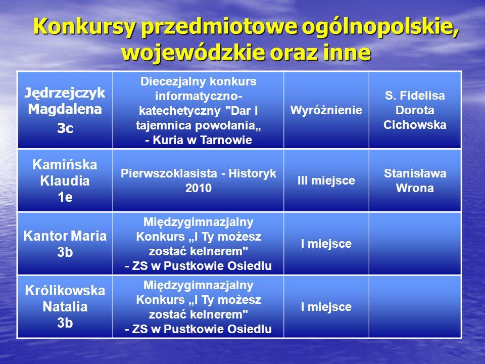 Konkursy przedmiotowe ogólnopolskie, wojewódzkie oraz inne Jędrzejczyk Magdalena 3c Diecezjalny konkurs informatyczno- katechetyczny Dar i tajemnica powołania - Kuria w Tarnowie Wyróżnienie S.