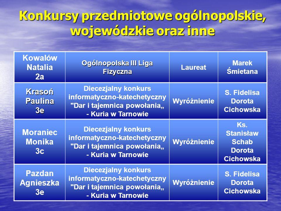 Konkursy przedmiotowe ogólnopolskie, wojewódzkie oraz inne Kowalów Natalia 2a Ogólnopolska III Liga Fizyczna Laureat Marek Śmietana Krasoń Paulina 3e