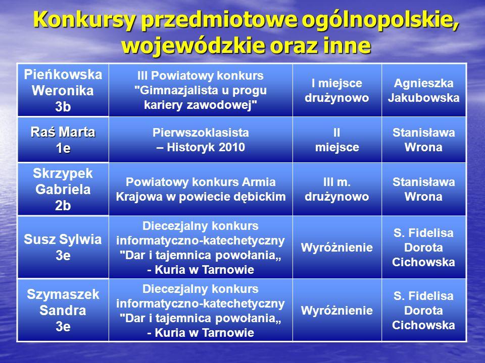 Konkursy przedmiotowe ogólnopolskie, wojewódzkie oraz inne Pieńkowska Weronika 3b III Powiatowy konkurs