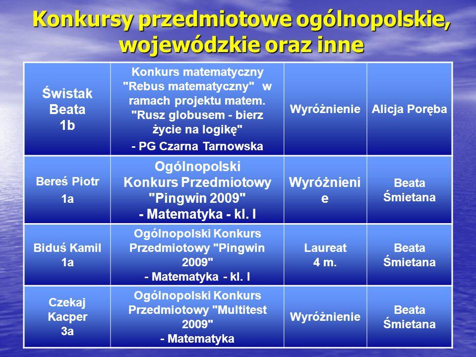Konkursy przedmiotowe ogólnopolskie, wojewódzkie oraz inne Świstak Beata 1b Konkurs matematyczny