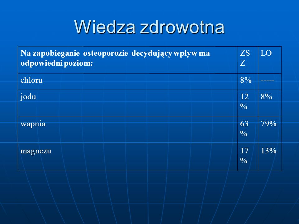 95%72%jodu 2%16%żelaza ------5%fluoru 3%7%miedzi LOZSZNa terenie Podhala w największym stopniu występuje niedobór następującego pierwiastka: Wiedza zdrowotna