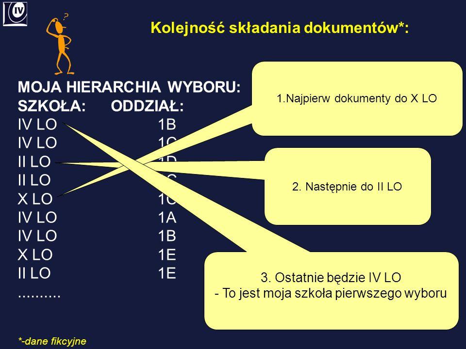 Kolejność składania dokumentów*: MOJA HIERARCHIA WYBORU: SZKOŁA:ODDZIAŁ: IV LO1B IV LO1C II LO1D II LO1C X LO1C IV LO1A IV LO1B X LO1E II LO1E..........