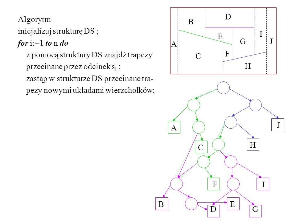 Algorytm inicjalizuj strukturę DS ; for i:=1 to n do z pomocą struktury DS znajdź trapezy przecinane przez odcinek s i ; zastąp w strukturze DS przeci