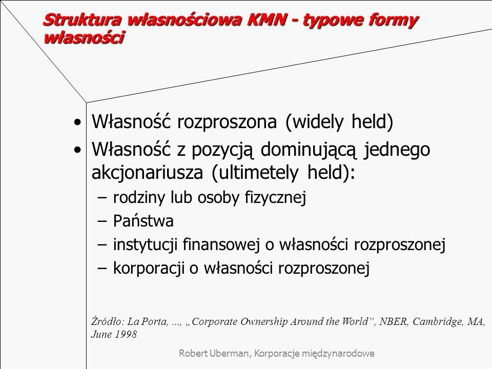Struktura własnościowa KMN - typowe formy własności Własność rozproszona (widely held) Własność z pozycją dominującą jednego akcjonariusza (ultimetely held): –rodziny lub osoby fizycznej –Państwa –instytucji finansowej o własności rozproszonej –korporacji o własności rozproszonej Źródło: La Porta,..., Corporate Ownership Around the World, NBER, Cambridge, MA, June 1998