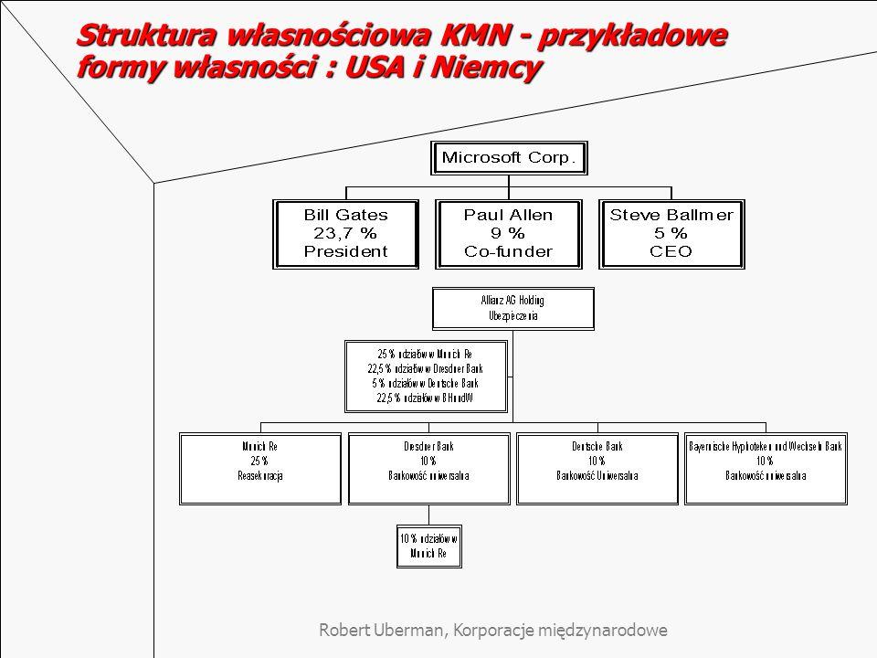 Robert Uberman, Korporacje międzynarodowe Kształtowanie się struktury własnościowej KMN wywodzących się z USA – uniformizacja Vernon Smith (Noblista, 2002): zwiększające się użycie instrumentów finansowych przez inwestorów powoduje spadek ich zainteresowania wynikami zarządzania poszczególnymi KMN prowadząc do osłabienia kontroli nad ich Zarządami.