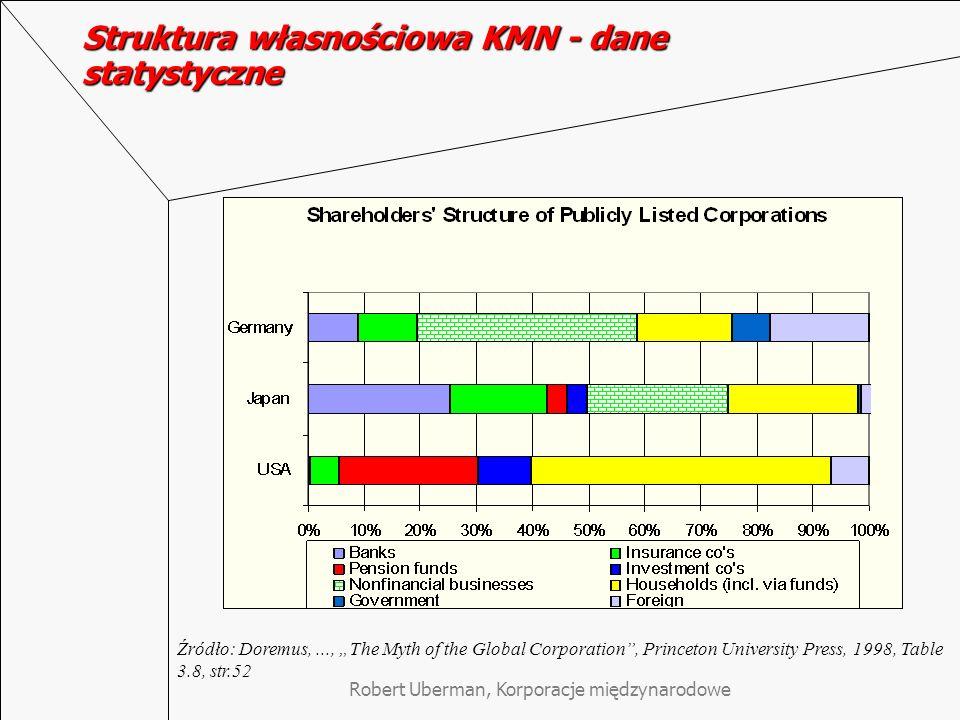 Robert Uberman, Korporacje międzynarodowe Struktura własnościowa KMN - dane statystyczne Źródło: Doremus,..., The Myth of the Global Corporation, Prin