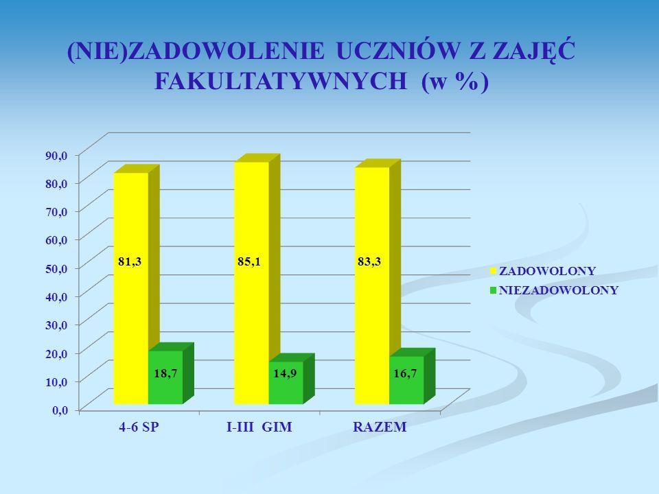 (NIE)ZADOWOLENIE UCZNIÓW Z ZAJĘĆ FAKULTATYWNYCH (w %)