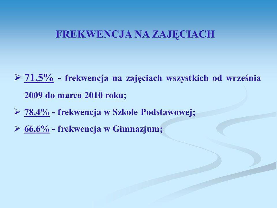 FREKWENCJA NA ZAJĘCIACH 71,5% - frekwencja na zajęciach wszystkich od września 2009 do marca 2010 roku; 78,4% - frekwencja w Szkole Podstawowej; 66,6% - frekwencja w Gimnazjum;