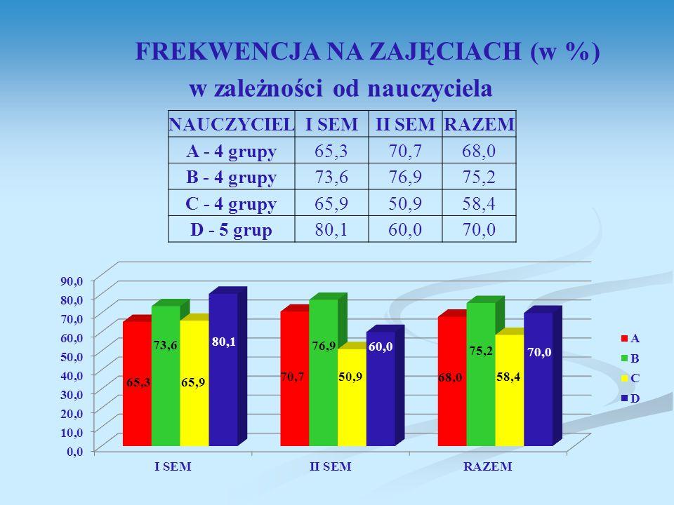 FREKWENCJA NA ZAJĘCIACH (w %) w zależności od nauczyciela NAUCZYCIELI SEMII SEMRAZEM A - 4 grupy65,370,768,0 B - 4 grupy73,676,975,2 C - 4 grupy65,950,958,4 D - 5 grup80,160,070,0