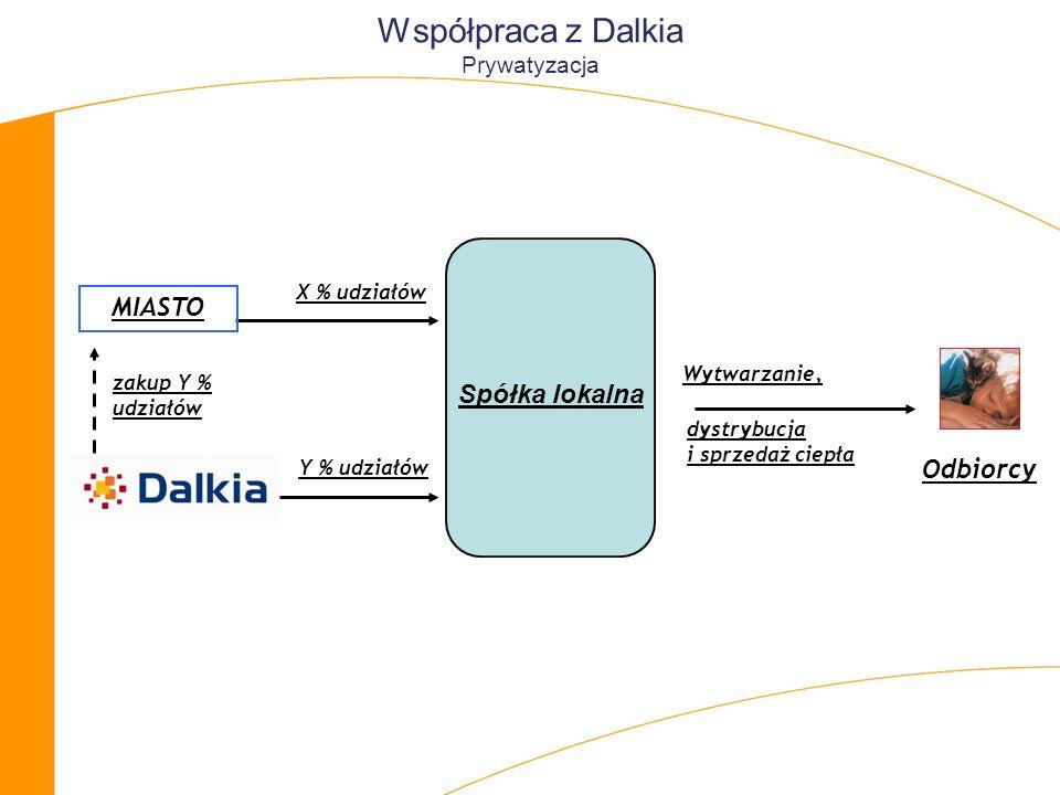 Y % udziałów zakup Y % udziałów X % udziałów Wytwarzanie, MIASTO Spółka lokalna Odbiorcy dystrybucja i sprzedaż ciepła Współpraca z Dalkia Prywatyzacja