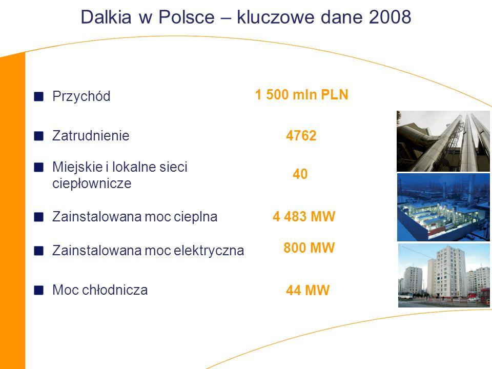 Przychód Zatrudnienie Miejskie i lokalne sieci ciepłownicze Zainstalowana moc cieplna Zainstalowana moc elektryczna Moc chłodnicza 40 4 483 MW 800 MW 1 500 mln PLN 4762 Dalkia w Polsce – kluczowe dane 2008 44 MW