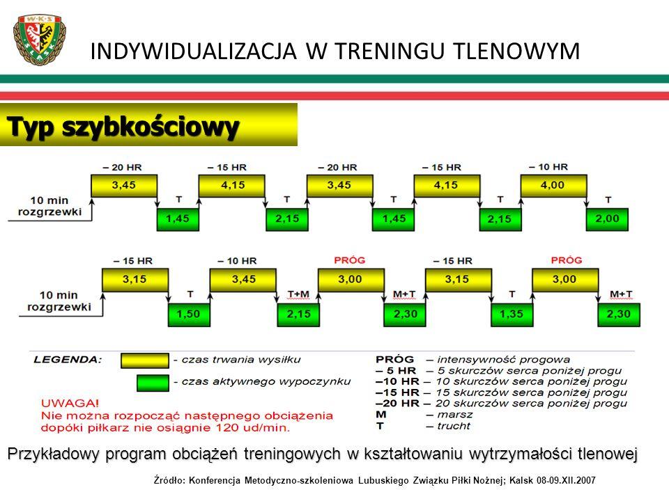 INDYWIDUALIZACJA W TRENINGU TLENOWYM Typ szybkościowy Przykładowy program obciążeń treningowych w kształtowaniu wytrzymałości tlenowej Źródło: Konfere