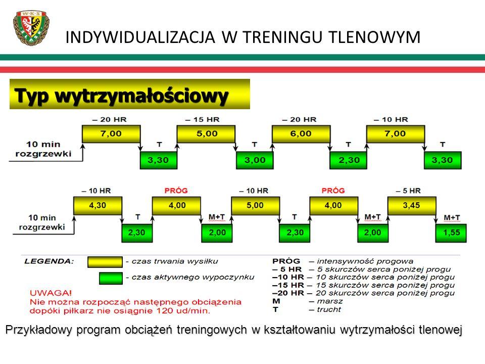 INDYWIDUALIZACJA W TRENINGU TLENOWYM Źródło: Konferencja Metodyczno-szkoleniowa Lubuskiego Związku Piłki Nożnej; Kalsk 08-09.XII.2007 Przykładowy prog