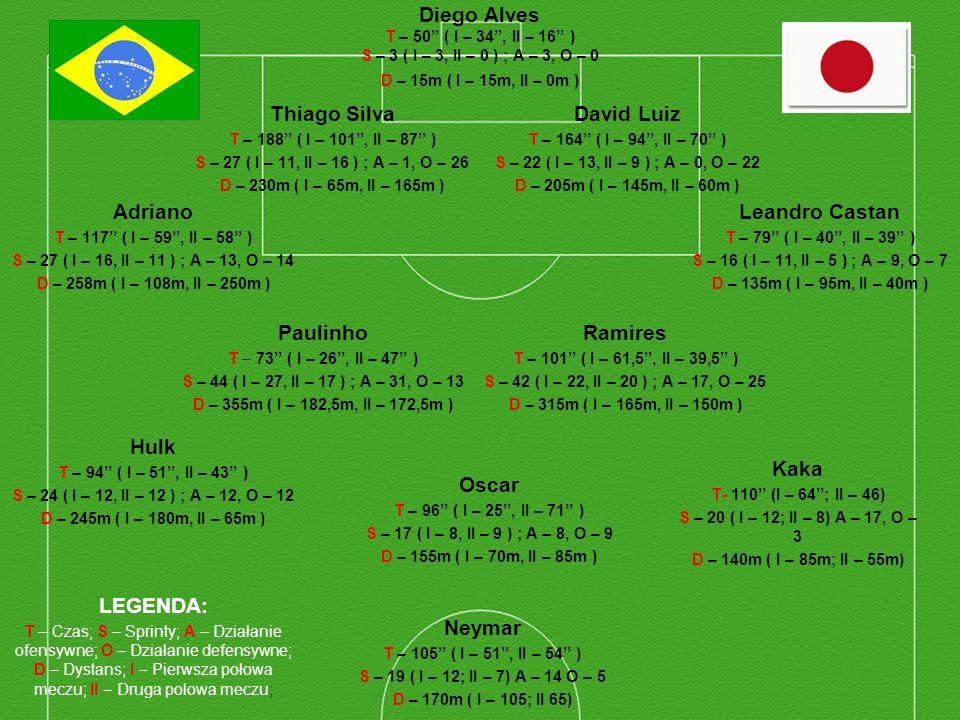 Diego Alves T – 50 ( I – 34, II – 16 ) S – 3 ( I – 3, II – 0 ) ; A – 3, O – 0 D – 15m ( I – 15m, II – 0m ) Thiago Silva T – 188 ( I – 101, II – 87 ) S