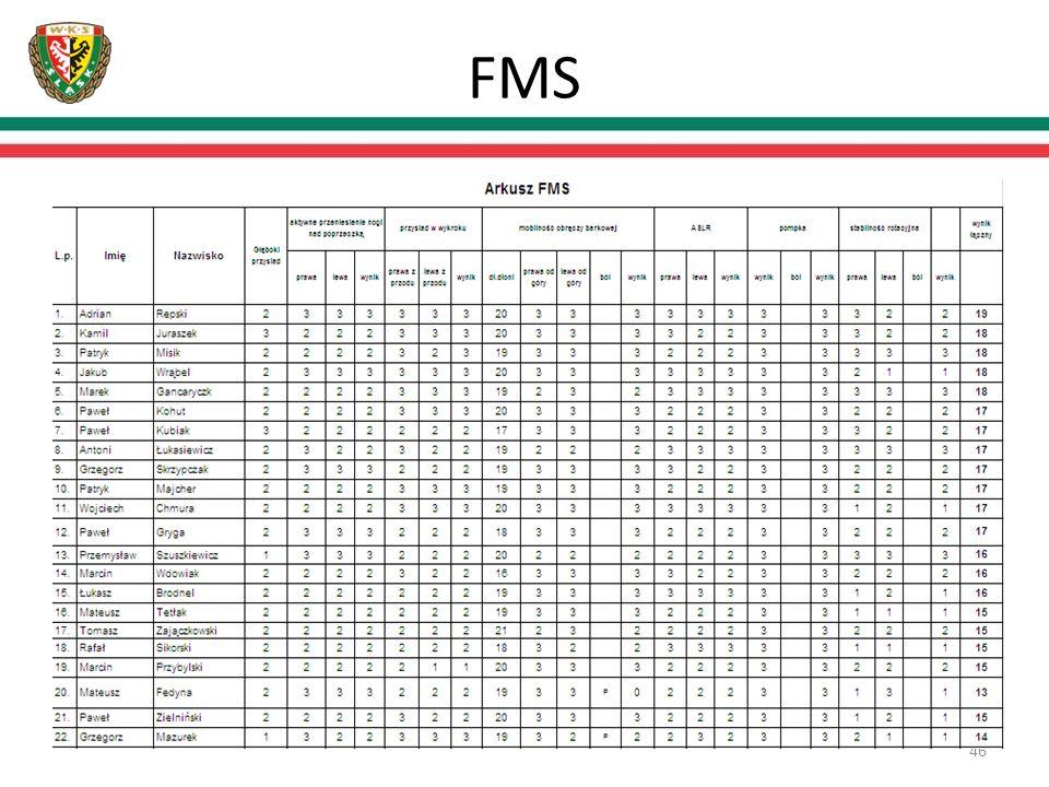 FMS 46