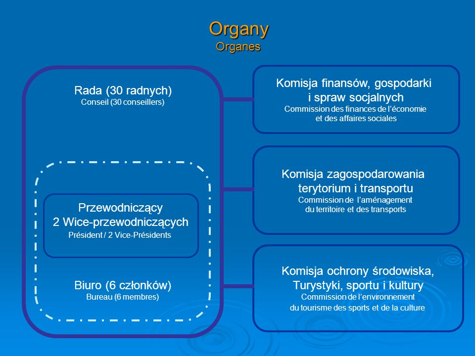 Organy Organes Biuro (6 członków) Bureau (6 membres) Przewodniczący 2 Wice-przewodniczących Président / 2 Vice-Présidents Rada (30 radnych) Conseil (3
