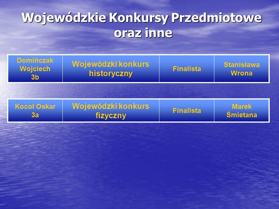 Wojewódzkie Konkursy Przedmiotowe oraz inne Domińczak Wojciech 3b Wojewódzki konkurs historyczny Finalista Stanisława Wrona Kocoł Oskar 3a Wojewódzki