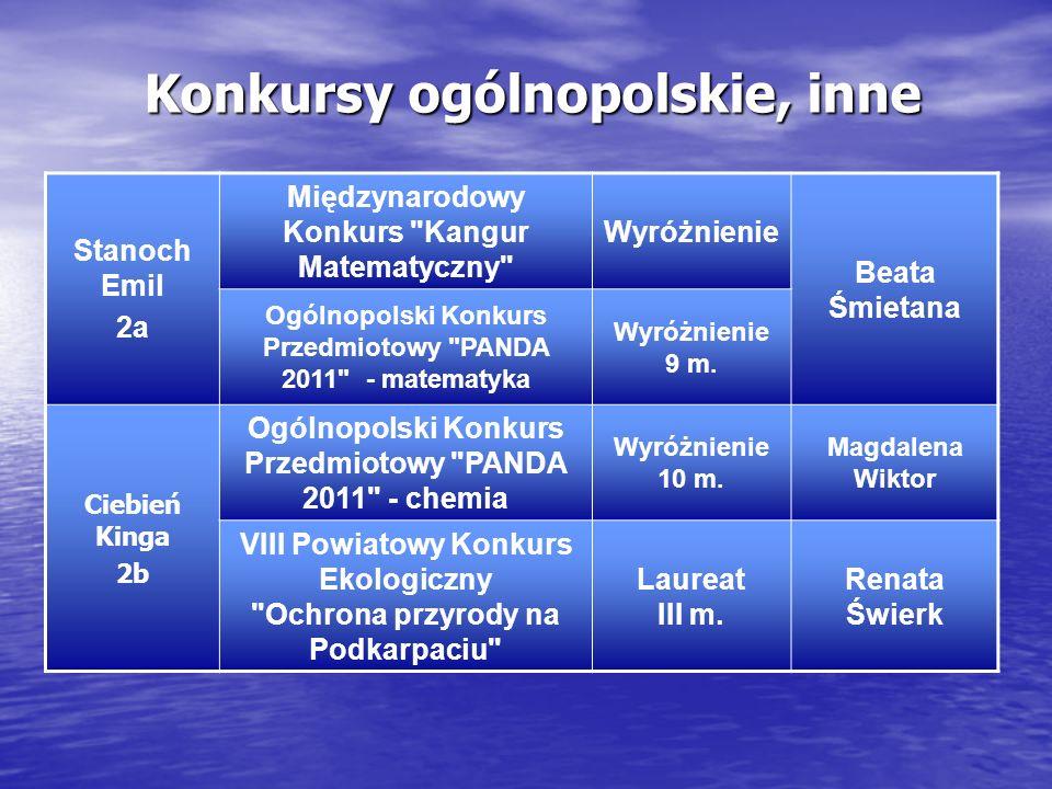 Konkursy ogólnopolskie, inne Stanoch Emil 2a Międzynarodowy Konkurs