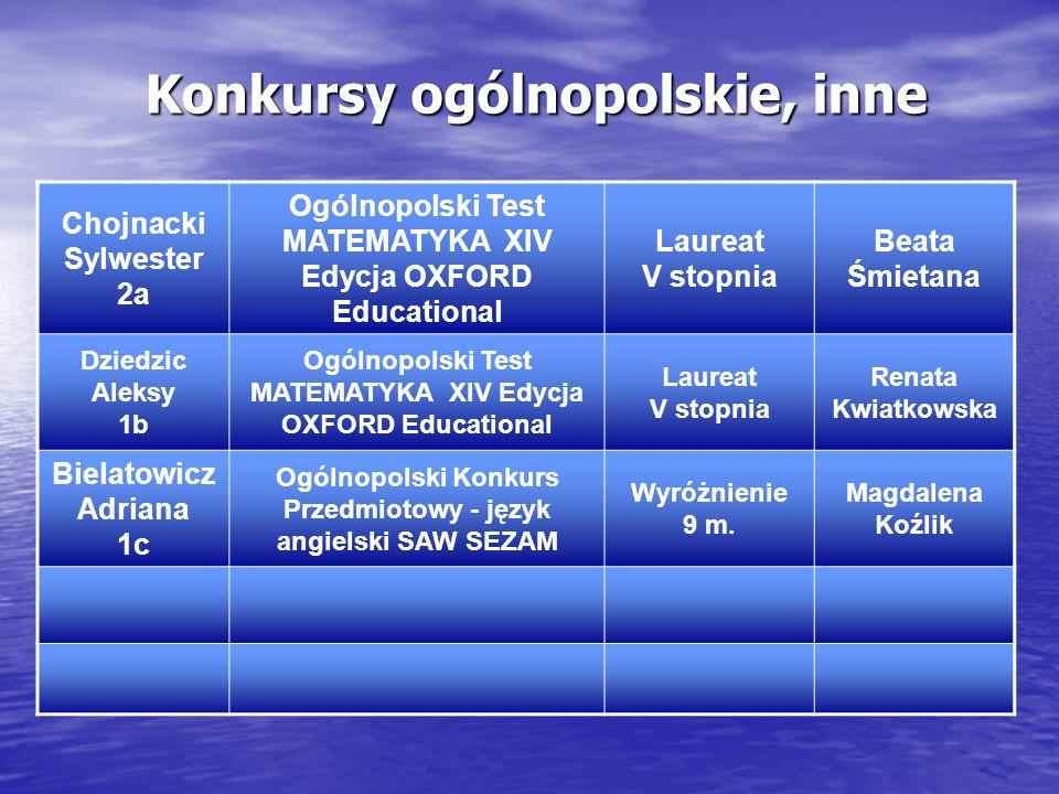 Konkursy ogólnopolskie, inne Chojnacki Sylwester 2a Ogólnopolski Test MATEMATYKA XIV Edycja OXFORD Educational Laureat V stopnia Beata Śmietana Dziedz