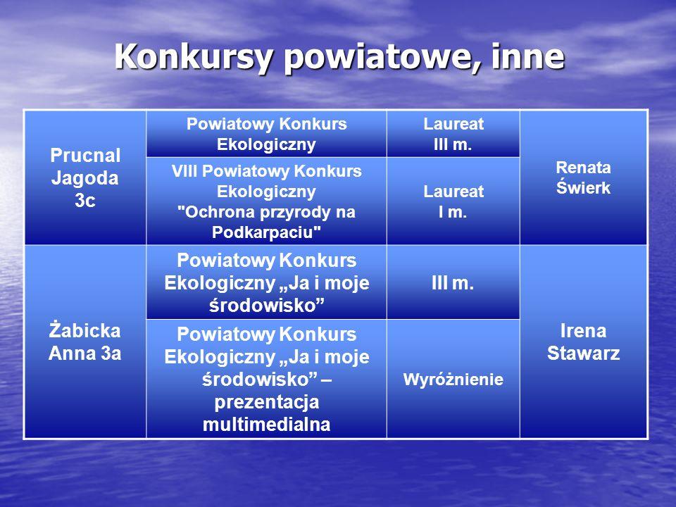 Konkursy powiatowe, inne Prucnal Jagoda 3c Powiatowy Konkurs Ekologiczny Laureat III m. Renata Świerk VIII Powiatowy Konkurs Ekologiczny