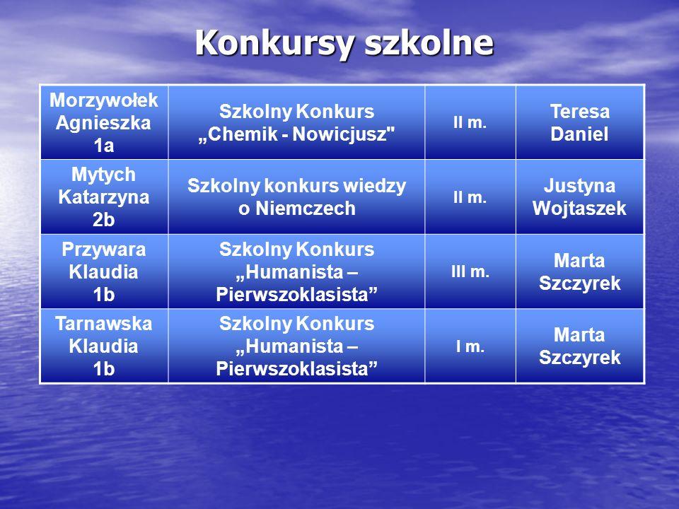 Konkursy szkolne Morzywołek Agnieszka 1a Szkolny Konkurs Chemik - Nowicjusz