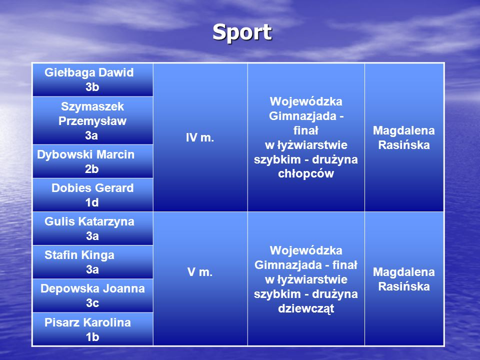 Sport Giełbaga Dawid 3b IV m. Wojewódzka Gimnazjada - finał w łyżwiarstwie szybkim - drużyna chłopców Magdalena Rasińska Szymaszek Przemysław 3a Dybow