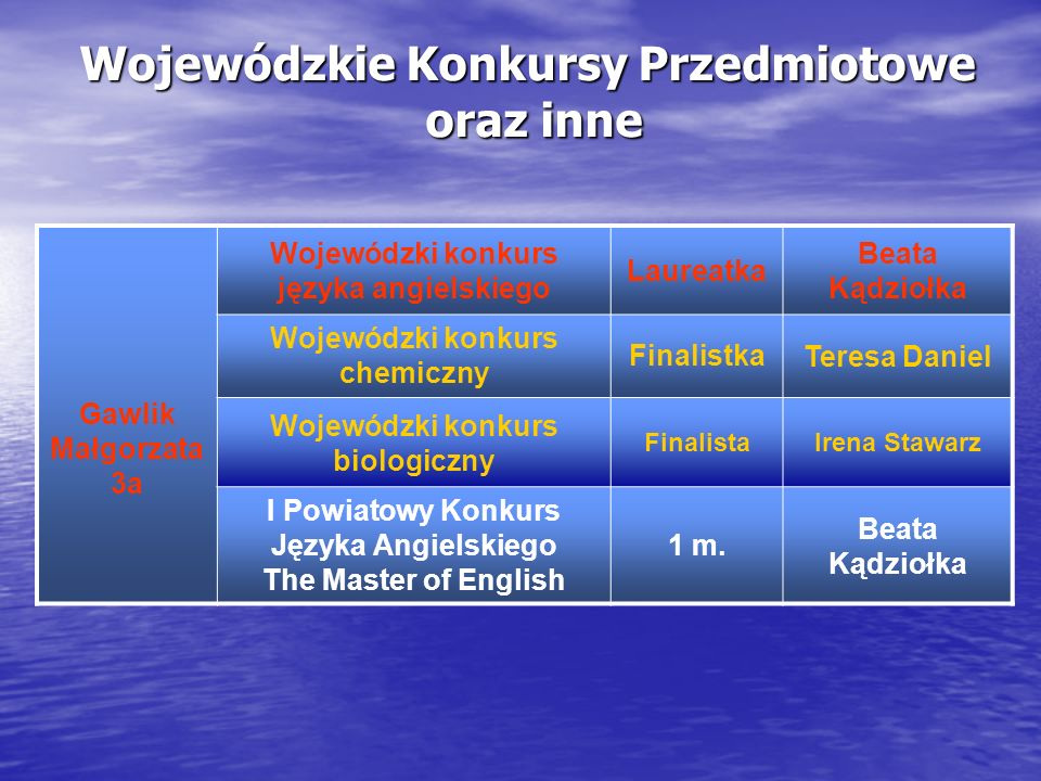 Konkursy szkolne Urbanek Mateusz 1c Szkolny Konkurs Biolog - Nowicjusz I m.