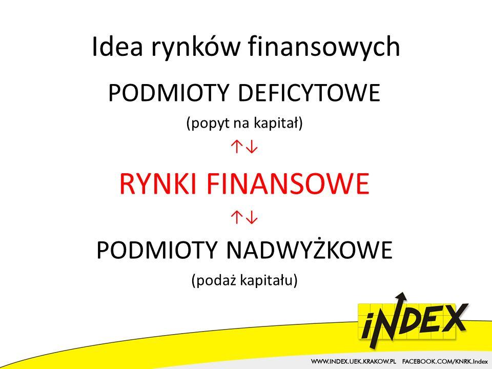 Idea rynków finansowych PODMIOTY DEFICYTOWE (popyt na kapitał) RYNKI FINANSOWE PODMIOTY NADWYŻKOWE (podaż kapitału)