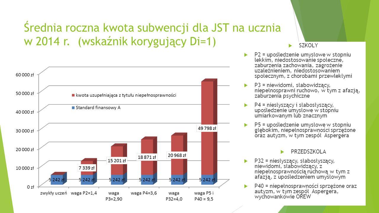 Średnia roczna kwota subwencji dla JST na ucznia w 2014 r. (wskaźnik korygujący Di=1) SZKOŁY P2 = upośledzenie umysłowe w stopniu lekkim, niedostosowa