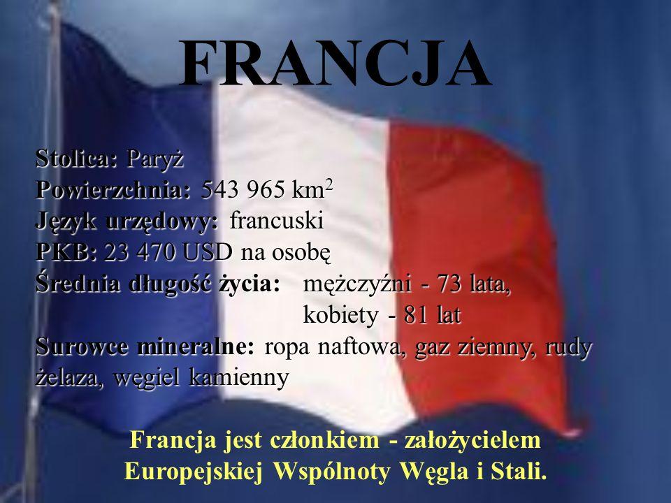 FRANCJA Stolica: Paryż Powierzchnia: 543 965 km 2 Język urzędowy: francuski PKB: 23 470 USD na osobę Średnia długość życia: mężczyźni - 73 lata, kobiety - 81 lat Surowce mineralne: ropa naftowa, gaz ziemny, rudy żelaza, węgiel kamienny Francja jest członkiem - założycielem Europejskiej Wspólnoty Węgla i Stali.