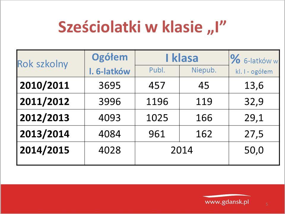 5 Sześciolatki w klasie I Rok szkolny Ogółem l. 6-latków I klasa % 6-latków w kl. I - ogółem Publ.Niepub. 2010/201136954574513,6 2011/2012399611961193
