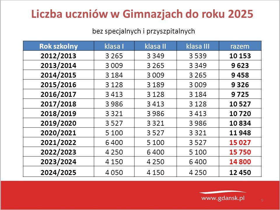 9 Liczba uczniów w Gimnazjach do roku 2025 bez specjalnych i przyszpitalnych Rok szkolnyklasa Iklasa IIklasa IIIrazem 2012/20133 2653 3493 53910 153 2