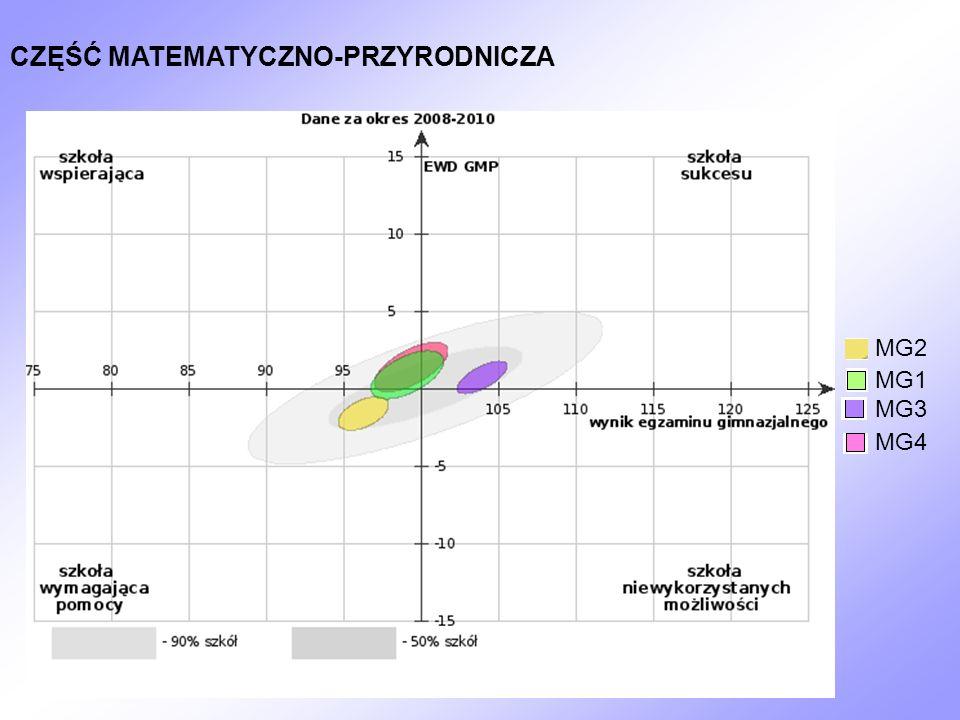 CZĘŚĆ MATEMATYCZNO-PRZYRODNICZA MG4 MG1 MG2 MG3