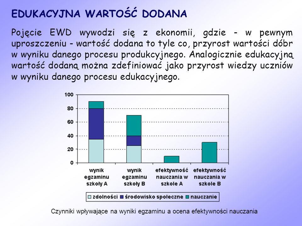 TRZYLETNI WSKAŹNIK EWD CZĘŚĆ HUMANISTYCZNA Wskaźniki obliczone na podstawie wyników egzaminacyjnych z lat 2008-2010.