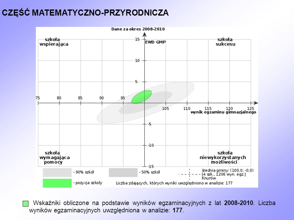 CZĘŚĆ MATEMATYCZNO-PRZYRODNICZA Wskaźniki obliczone na podstawie wyników egzaminacyjnych z lat 2008-2010. Liczba wyników egzaminacyjnych uwzględniona