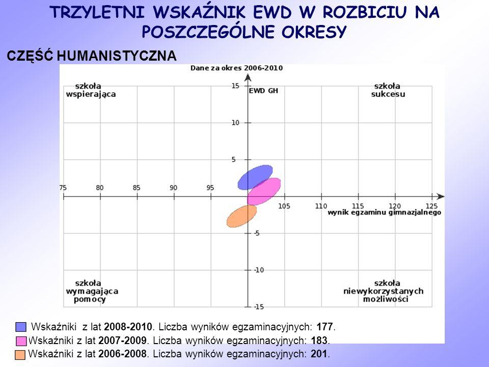 CZĘŚĆ MATEMATYCZNO-PRZYRODNICZA Wskaźniki z lat 2008-2010.