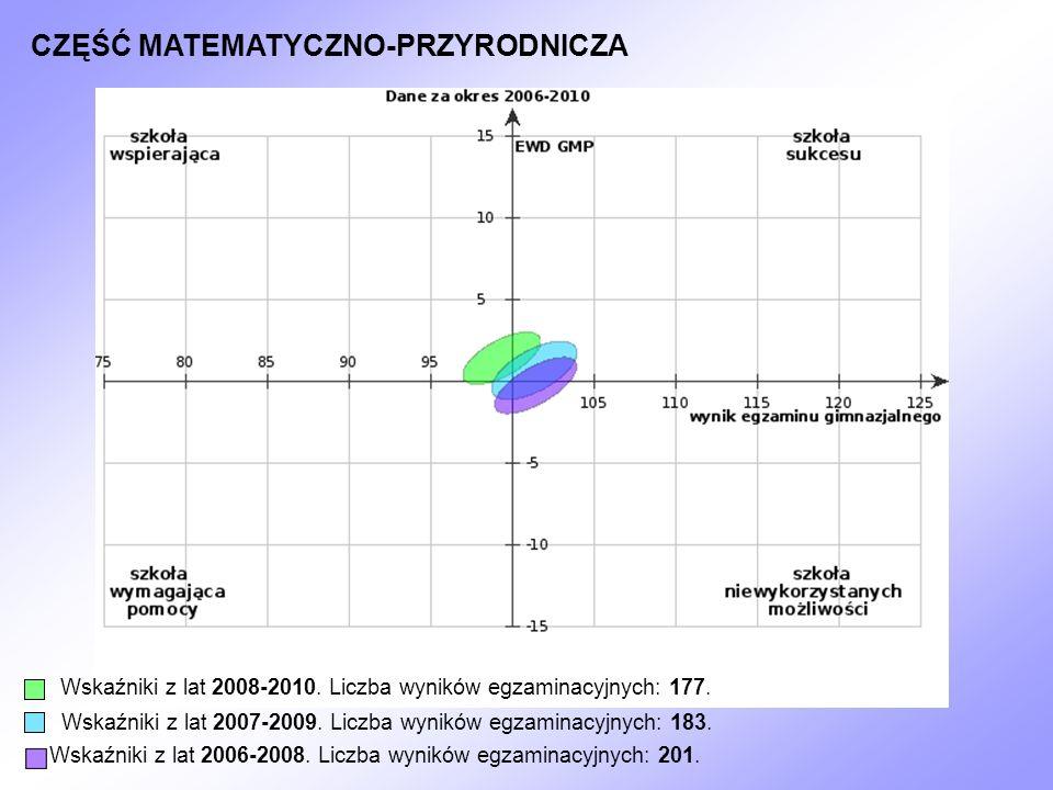 CZĘŚĆ MATEMATYCZNO-PRZYRODNICZA Wskaźniki z lat 2008-2010. Liczba wyników egzaminacyjnych: 177. Wskaźniki z lat 2007-2009. Liczba wyników egzaminacyjn
