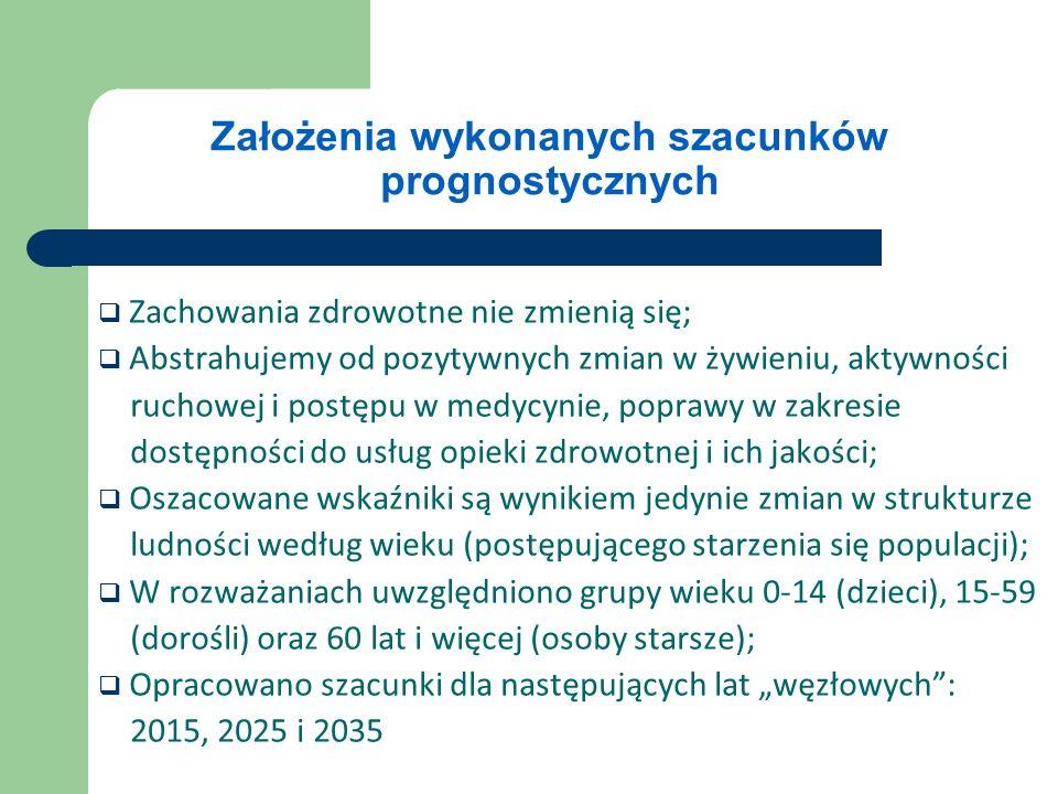 ZIELONA KSIĘGA - DŁUGOOKRESOWA PROJEKCJA PRZYCHODÓW I WYDATKÓW NA OCHRONĘ ZDROWIA W POLSCE Stanisława Golinowska – red., Warszawa listopad 2008 Za rok bazowy prognozy długookresowej wybrano rok 2007, a prognoza obejmuje okres do roku 2050.