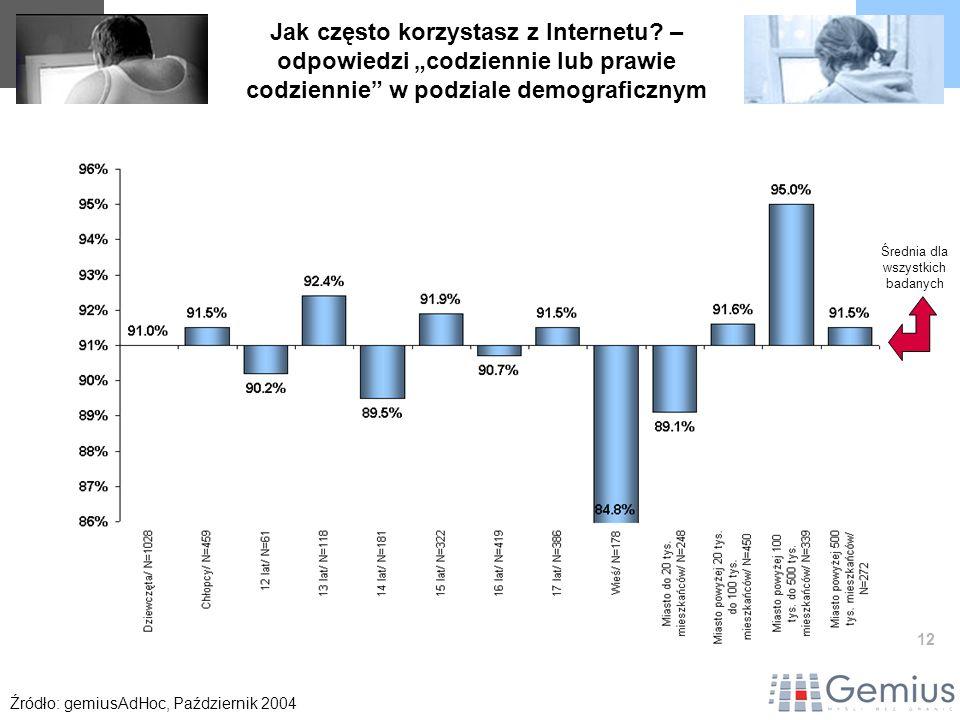 12 Jak często korzystasz z Internetu? – odpowiedzi codziennie lub prawie codziennie w podziale demograficznym Źródło: gemiusAdHoc, Październik 2004 Śr