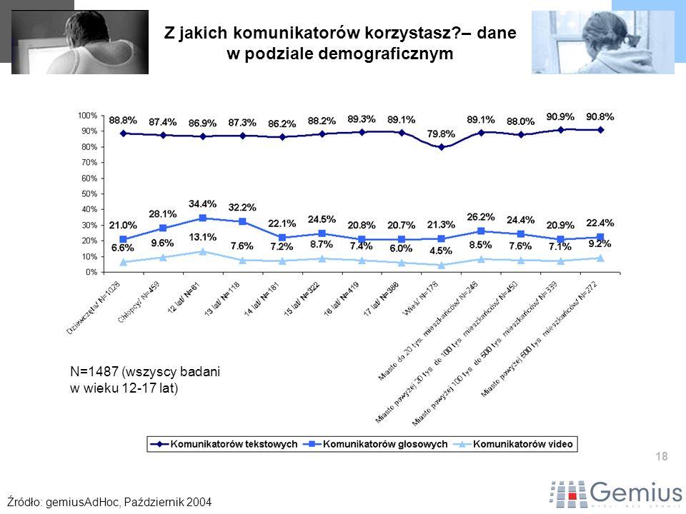 18 Z jakich komunikatorów korzystasz?– dane w podziale demograficznym Źródło: gemiusAdHoc, Październik 2004 N=1487 (wszyscy badani w wieku 12-17 lat)