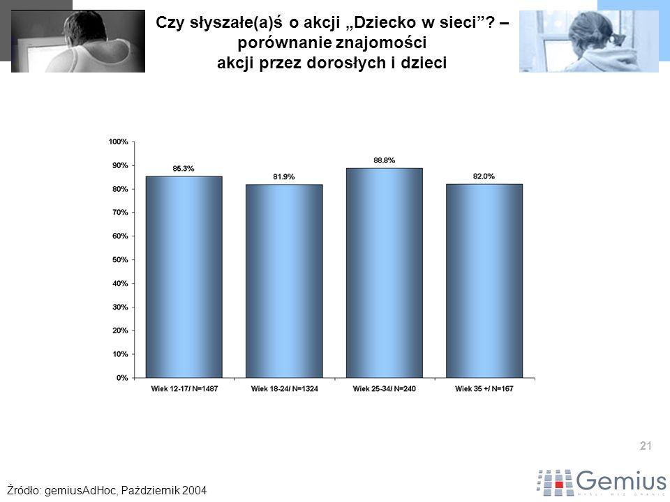 21 Czy słyszałe(a)ś o akcji Dziecko w sieci? – porównanie znajomości akcji przez dorosłych i dzieci Źródło: gemiusAdHoc, Październik 2004