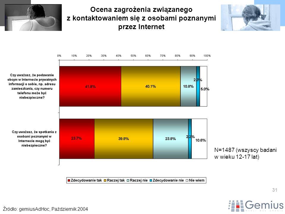 31 Ocena zagrożenia związanego z kontaktowaniem się z osobami poznanymi przez Internet Źródło: gemiusAdHoc, Październik 2004 N=1487 (wszyscy badani w