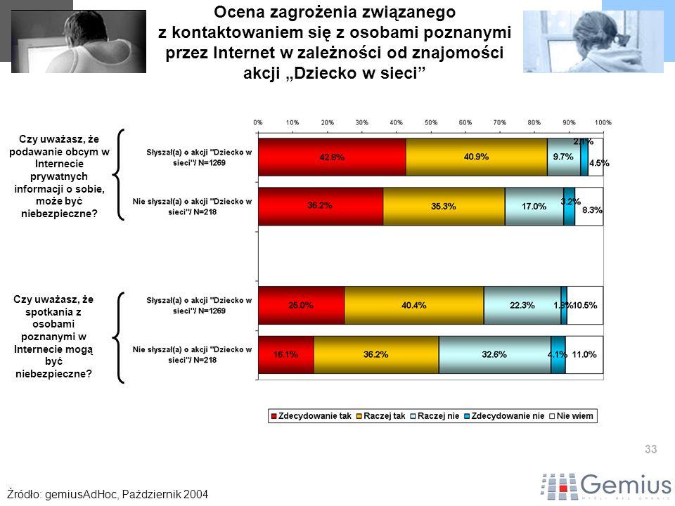 33 Ocena zagrożenia związanego z kontaktowaniem się z osobami poznanymi przez Internet w zależności od znajomości akcji Dziecko w sieci Źródło: gemius