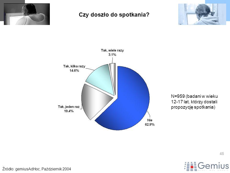 45 Czy doszło do spotkania? Źródło: gemiusAdHoc, Październik 2004 N=959 (badani w wieku 12-17 lat, którzy dostali propozycję spotkania)