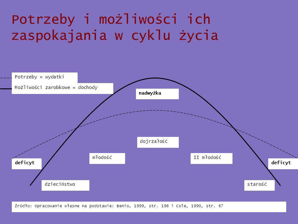 Potrzeby i możliwości ich zaspokajania w cyklu życia Źródło: Opracowanie własne na podstawie: Benio, 1999, str.
