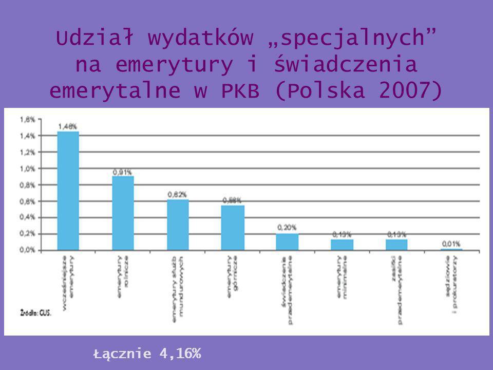 Udział wydatków specjalnych na emerytury i świadczenia emerytalne w PKB (Polska 2007) Łącznie 4,16%