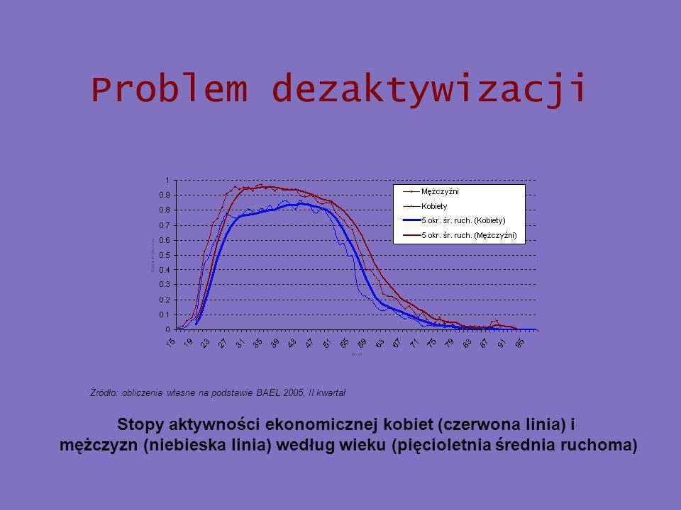 Stopy aktywności ekonomicznej kobiet (czerwona linia) i mężczyzn (niebieska linia) według wieku (pięcioletnia średnia ruchoma) Źródło: obliczenia własne na podstawie BAEL 2005, II kwartał Problem dezaktywizacji